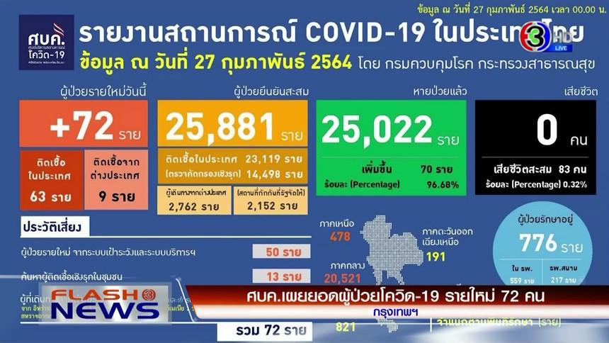 ศบค.เผยไทยเจอป่วยโควิดเพิ่ม 72 ราย / ปชป.ไม่กังวลโควต้า รมต. เชื่อยึดข้อตกลงเดิม