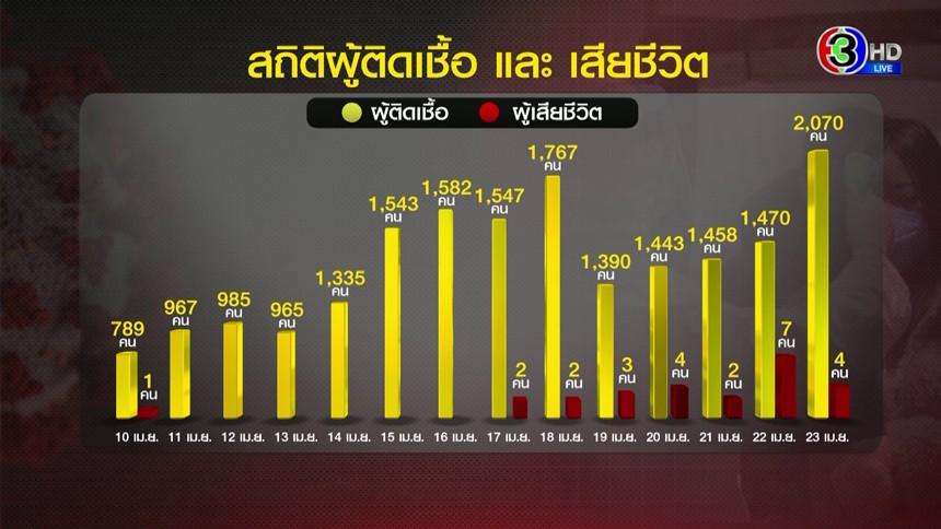 เปิดสถิติโควิด-19 ในไทย พบเสียชีวิตหลังติดเชื้อ 10 วันขึ้นไป
