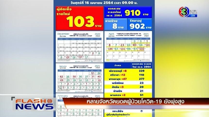 ชลบุรีป่วยโควิดวันนี้เพิ่ม 103 ราย / หลายจังหวัดยกระดับคุมเข้มโควิด-19 / กล้องวงจรจับภาพชายกระโดดสะพานลอย