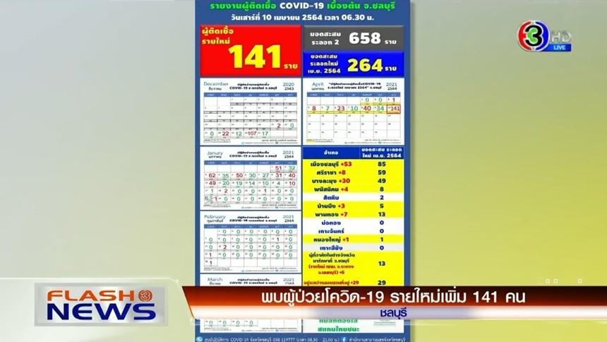 ชลบุรีพบป่วยโควิดรายใหม่ 141 คน / นายกฯ ห่วงใย ปชช.เดินทางฉลองสงกรานต์ / สำนักสถิติเร่งแผนเก็บข้อมูลช่วงโควิด-19