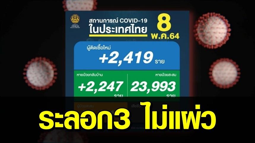 ยังน่าห่วง! ยอดโควิดไทยวันนี้ พบติดเชื้อเพิ่ม 2,419 ราย เสียชีวิตอีก 19 ราย
