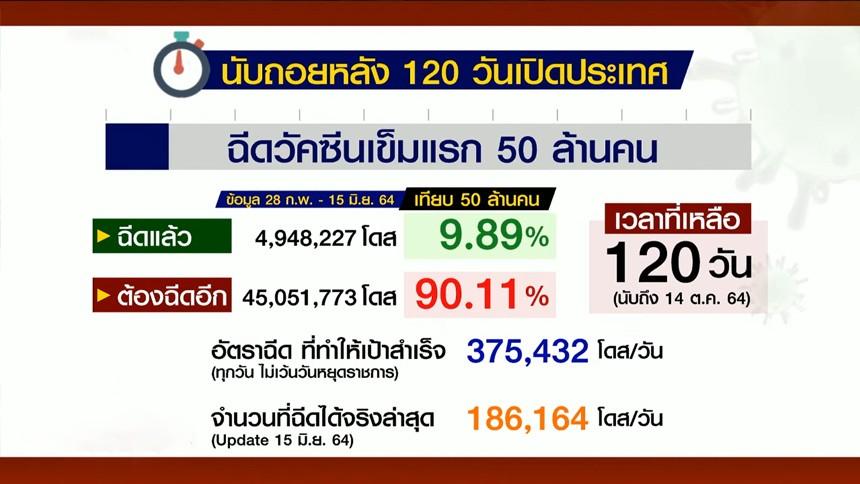 นับถอยหลัง 120 วันเปิดประเทศ ตั้งเป้าฉีด 50 ล้านคน ล่าสุด (17 มิ.ย.64) ฉีดแล้ว 4,948,227 โดส (9.89%)
