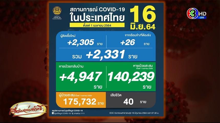 ยอดโควิดไทยทะลุ 2 แสน! 16 มิ.ย. ติดเชื้อเพิ่ม 2,331 ราย เสียชีวิต 40 ผู้ป่วยอาการหนักเริ่มลดลง