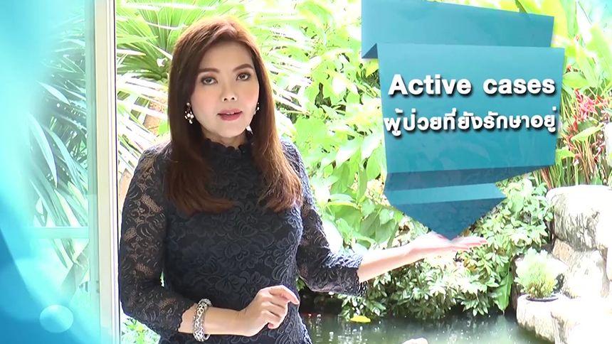 ศัพท์สอนรวย | Active cases = ผู้ป่วยที่ยังรักษาอยู่ | 07-09-63 EP.40[1/16]